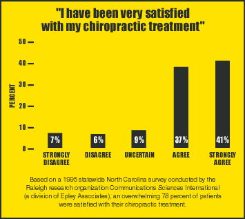 Chart showing patient satisfaction